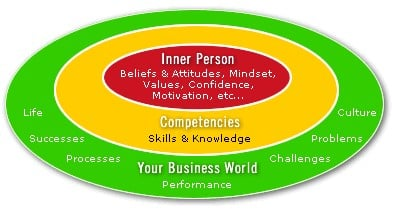 Inner person competencies and your business world